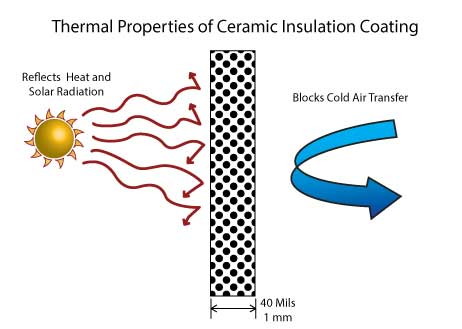 Ceramic Insulation Coating - Deep Energy Solutions