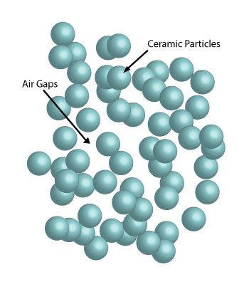 Ceramic Particles and Air Gaps